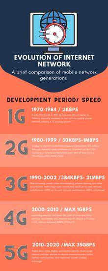 evolution of mobile networks