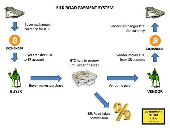 Silk road payment system
